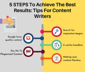 % Steps for effective content writing